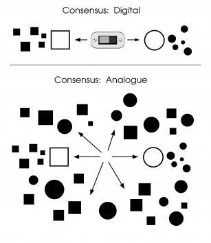 Diagram describing consensus
