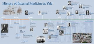 Timeline for The Department of Internal Medicine